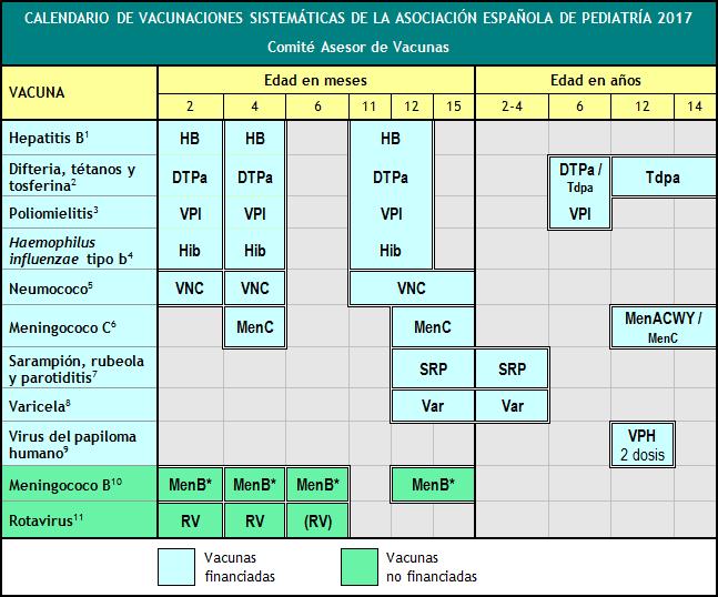 Cslendario vacunal de la asociación española de pediatría